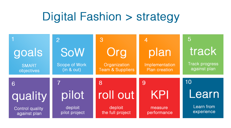 Fashion Digital Strategy 10 Steps